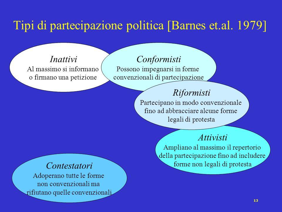 Tipi di partecipazione politica [Barnes et.al. 1979]